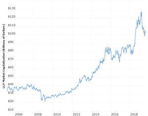 Рыночная капитализация Eli Lilly & Co. («Илай Лилли»)