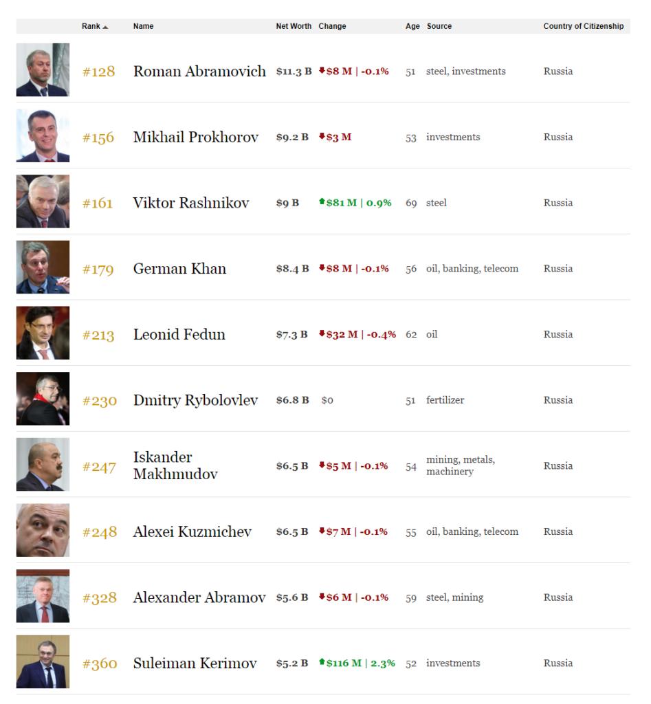 Богатейшие россияне, сентябрь 2018 (1-10 места Форбс)