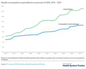 Медицинские расходы граждан США и стран ОЭСР, в % к ВВП (1970-2017)