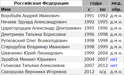 Список министров здравоохранения Российской Федерации и их уровень медицинского образования