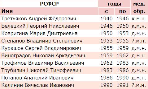 Список министров здравоохранения РСФСР и их уровень медицинского образования