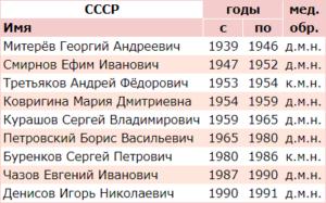Список министров здравоохранения СССР и их уровень медицинского образования