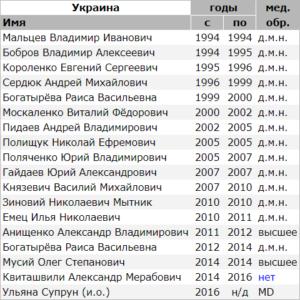 Список министров здравоохранения Украины и их уровень медицинского образования