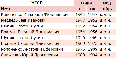 Список министров здравоохранения Украинской Советской Социалистической Республики и их уровень медицинского образования