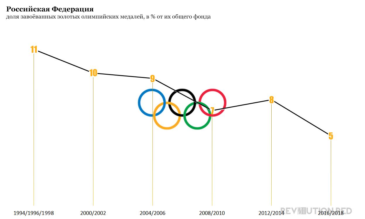 Россия, доля завоёванных золотых олимпийских медалей, в процентах