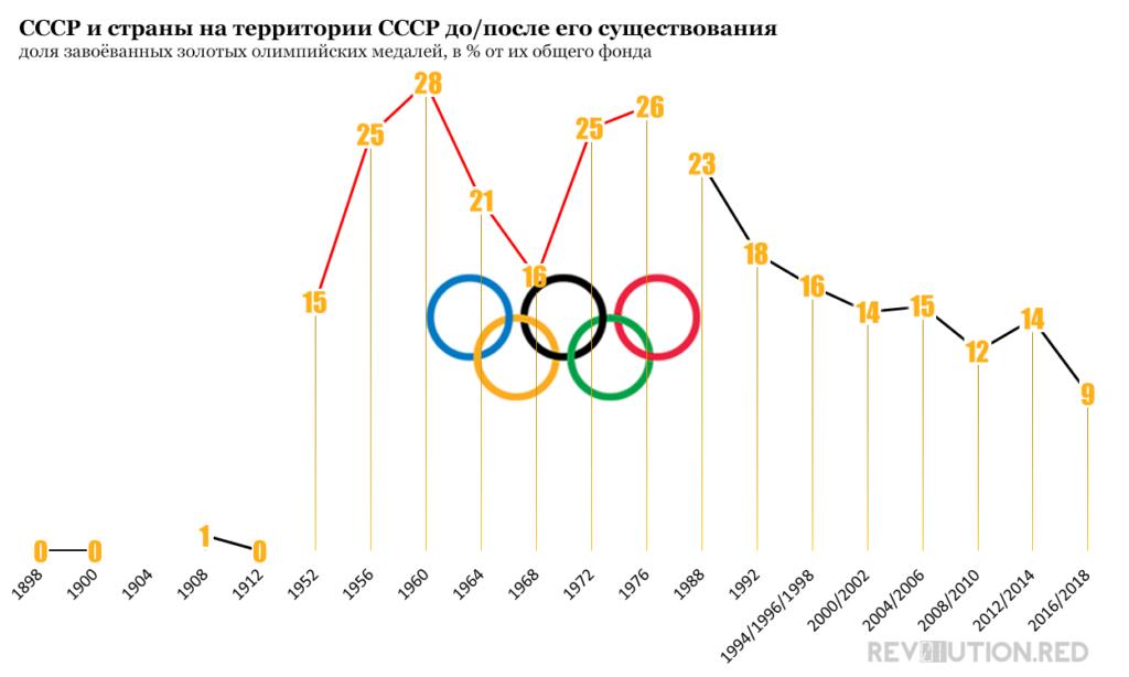 СССР, доля завоёванных золотых олимпийских медалей, в процентах