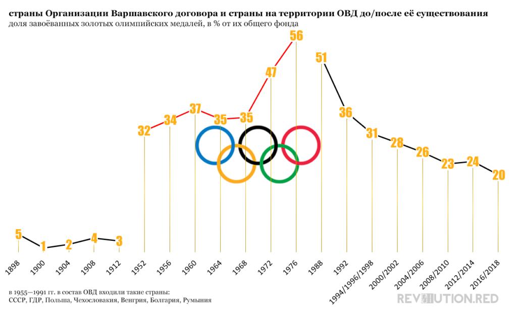 страны ОВД, доля завоёванных золотых олимпийских медалей, в процентах