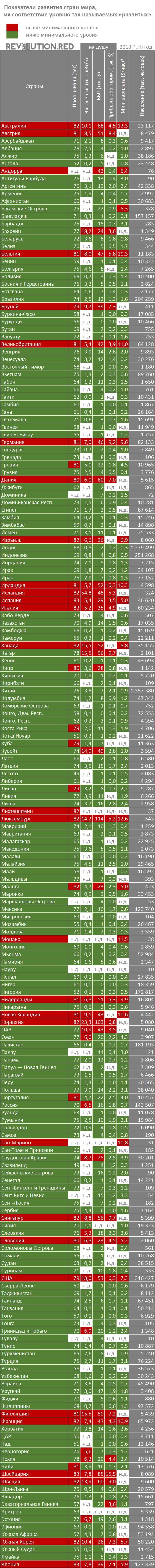 Показатели развития капиталистических стран, 2013 год