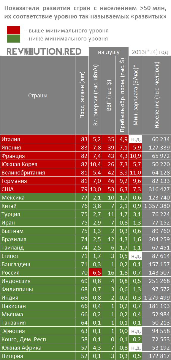 Показатели развития капиталистических стран с населением более 50 миллионов, 2013 год
