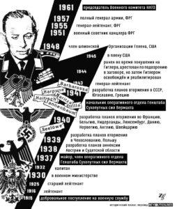 Адольф Хойзингер (Adolf Heusinger), от члена штаба Гитлера до председателя НАТО (исторический плакат, перевод rev01ution.red)
