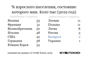 процент взрослого населения, состояние которого мин. $100 тыс (2019 год) по данным Credit Suisse