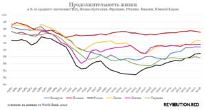 Продолжительность жизни в Беларуси 1980-2018, в % от среднего значения США, Великобритании, Франции, Италии, Японии, Южной Кореи