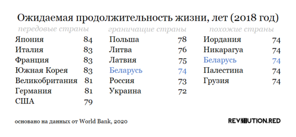 Ожидаемая продолжительность жизни в Беларуси 2018