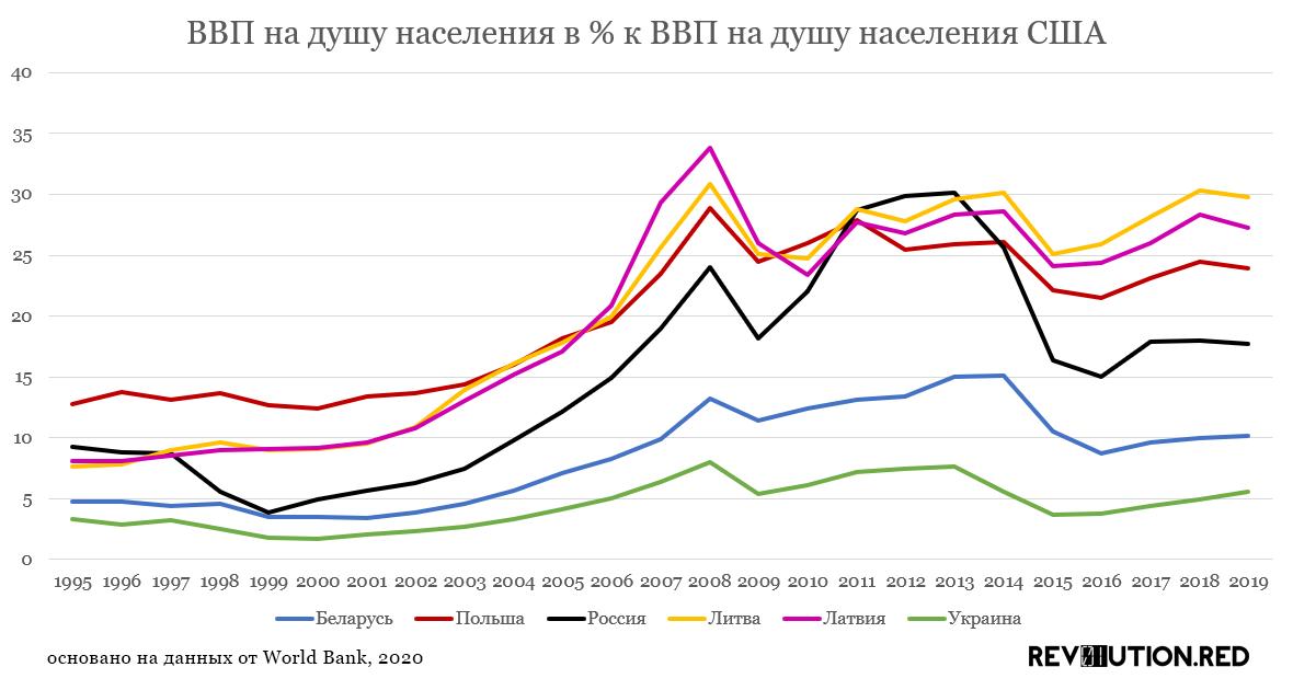 ВВП Беларуси на душу населения в % к ВВП на душу населения США 1995-2019