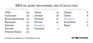 ВВП Беларуси на душу населения, 2019 год