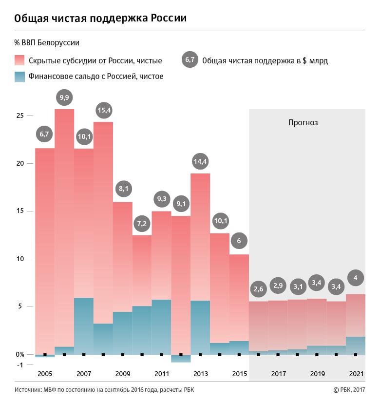 РБК - поддержка Беларуси Россией